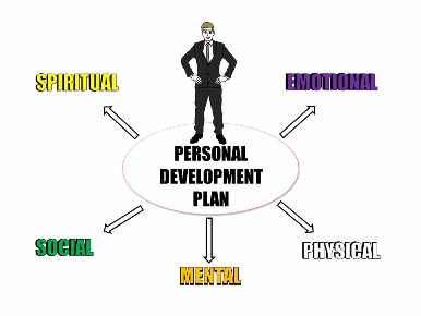 Golf Course Marketing Personal Development Plan